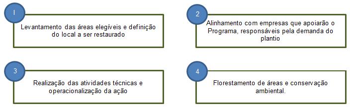 fluxograma plante Árvore 2
