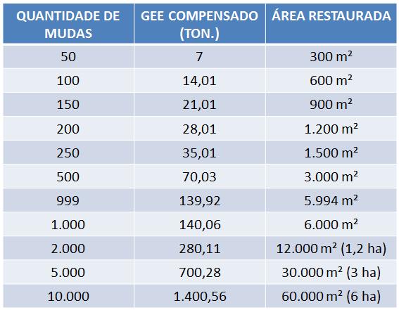 relação de quantidade de mudas, gee compensado e área restaurada